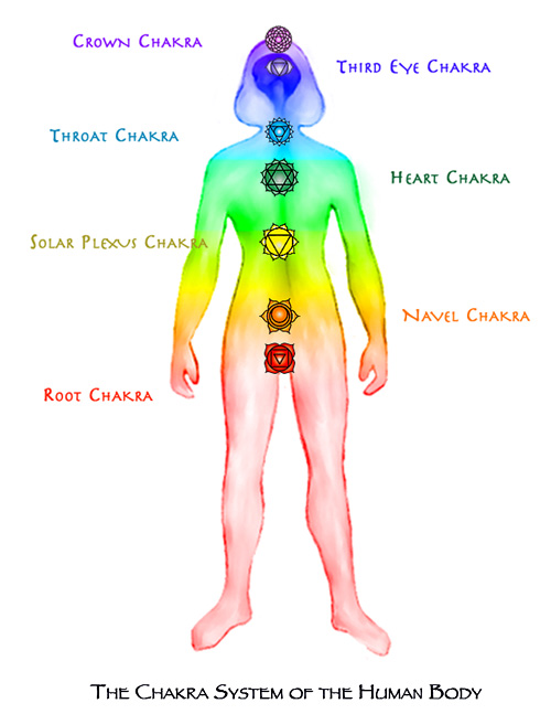 Chakras of the Human Body by Jane Sherry