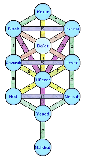 Qabalistic Tree of Life
