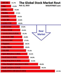 Global Stock Market Rout