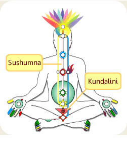 Diagram of Kundalini Awakening